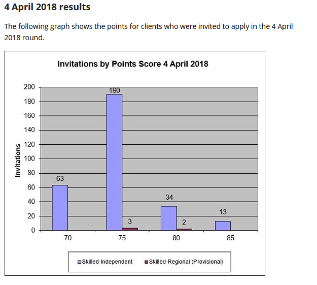 Australia immigration skill select invitation round results 04 april points draw for this invitation varied between 70 to 85 with a maximum number of invitations given to the applicants with 75 points and the count for the stopboris Gallery